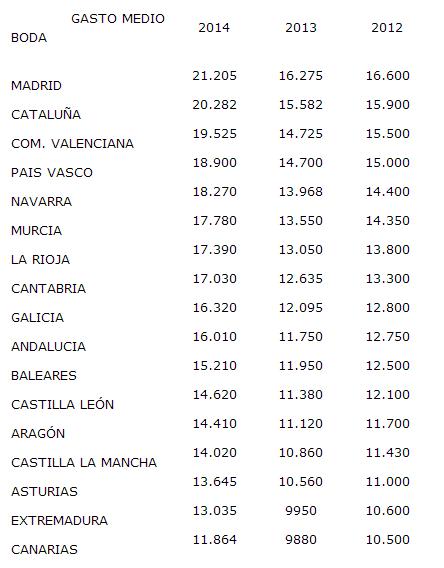 Comparten podio con la capital Cataluña y la Comunidad Valenciana con un gasto medio de 20.282 y 19.525 euros de media respectivamente. En el otro extremo se sitúan Extremadura y Canarias, en ellas el coste medio, 13.035 y 11.864 euros respectivamente.