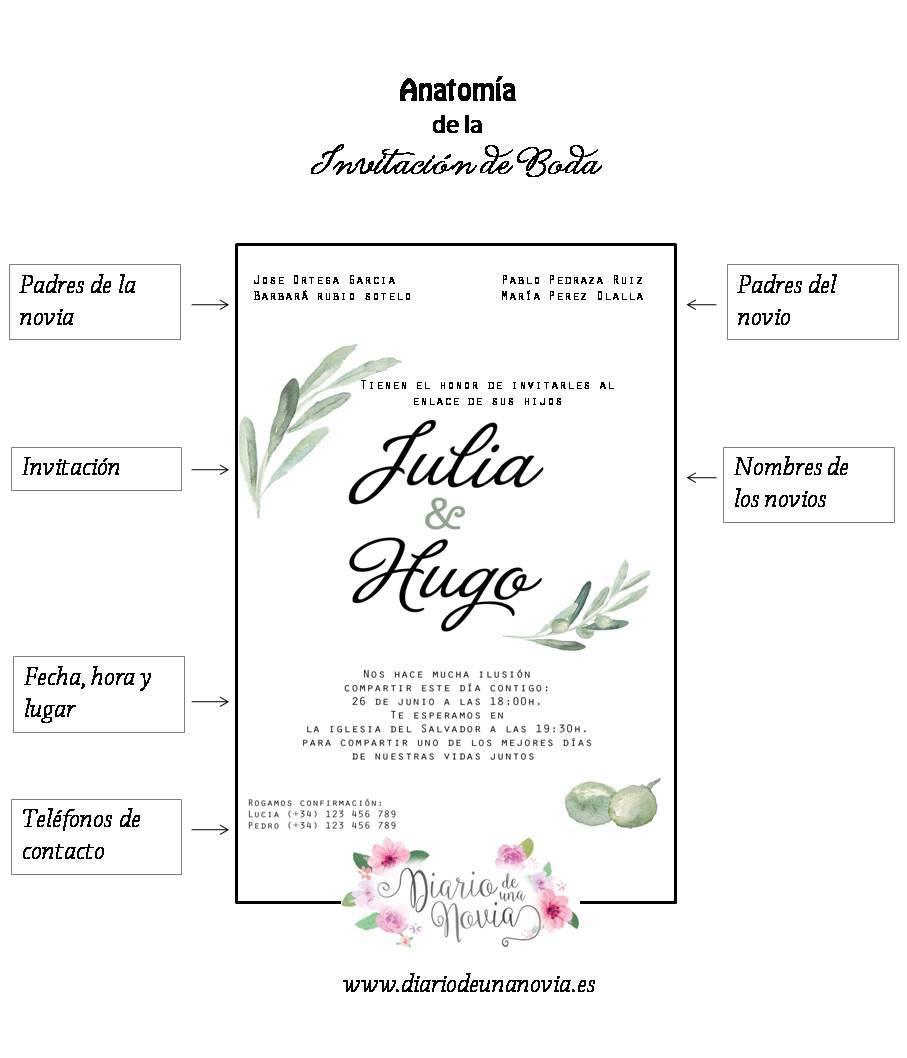 Anatomía de una invitación de boda